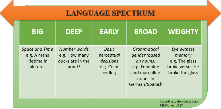 language spectrum Global Institute for Lifelong Empowerment